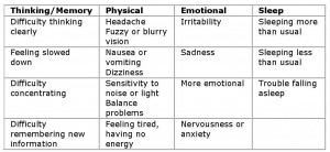 Chart of Concussion Signs