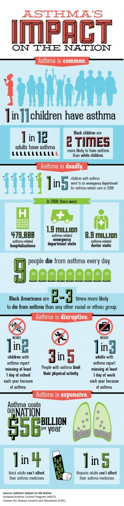 asthma_impacts_infographic750