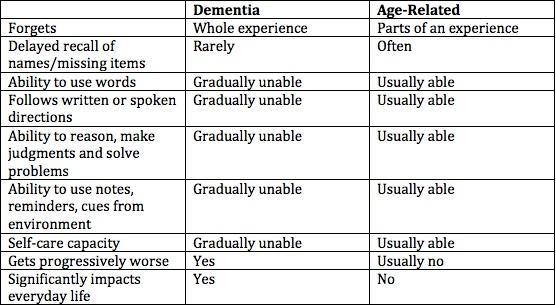Memory loss chart