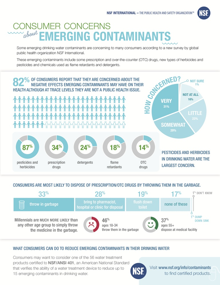 Water Supply Contaminants Infographic