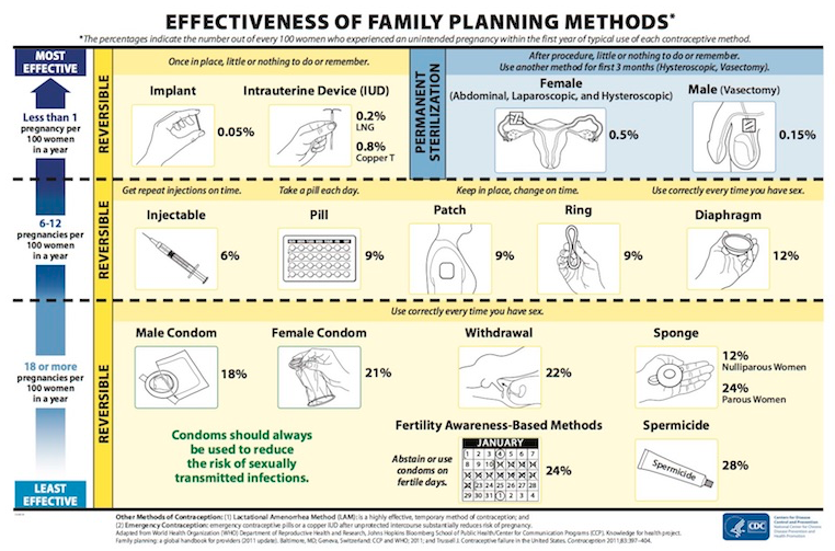 More Information About Birth Control Methods